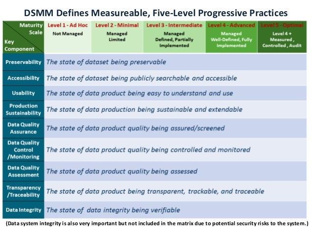 DSMM Defines Measureable, Five-Level Progressive Practices in Nine Quasi-Independent Key Components (Data system integrity...