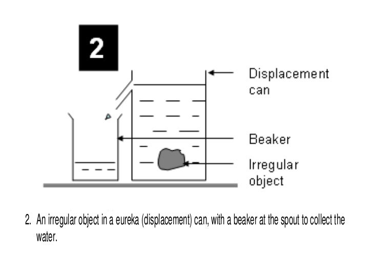Labelled Diagram Of Beaker Trusted Wiring Diagram
