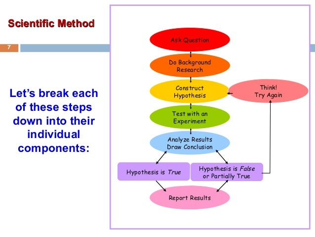 steps in the scientific method An area of inquiry is a scientific discipline if its investigators use the scientific method, which is a systematic approach to researching questions and proble.