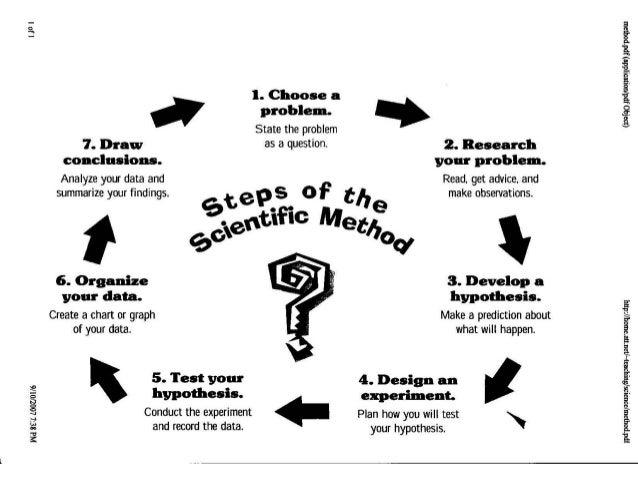Scientific method & variables