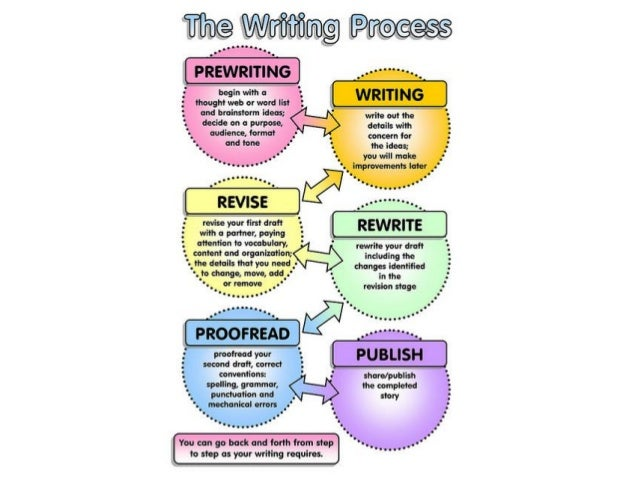 a description of the essay writing process The first steps in writing a descriptive essay will lay the how to write a descriptive essay reading and reading aloud process again to ensure that the.