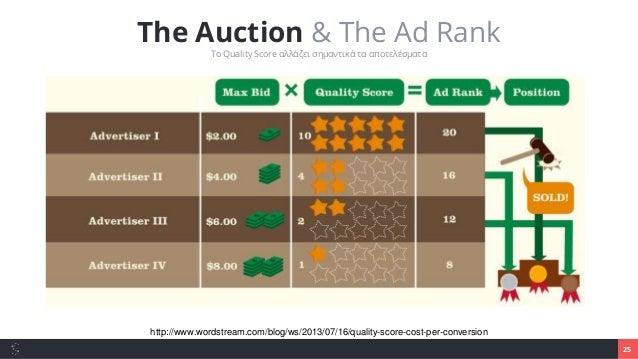 26 Επιτέλους, τι είναι τα Google AdWords; Quality Score Το Quality Score αλλάζει σημαντικά τα αποτελέσματα