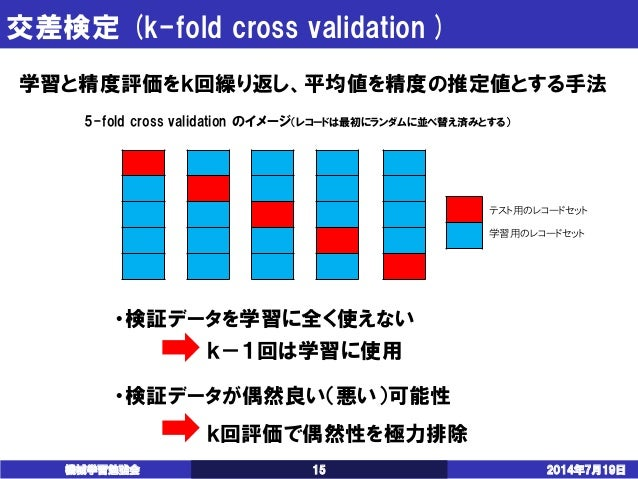Fold cross validation scikit learn
