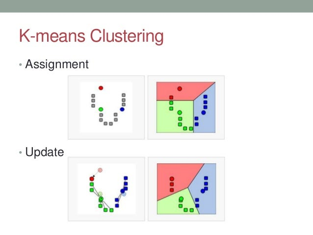 K-means Clustering • Assignment • Update