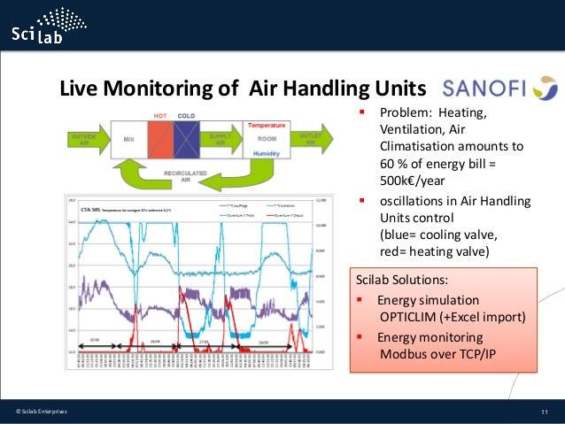 Scilab Enterprises | Advance Wiring Diagrams - 3 16 tsv
