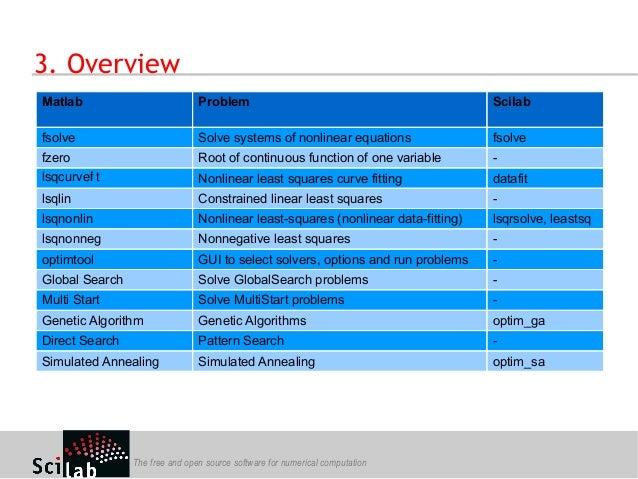 Scilab optimization workshop