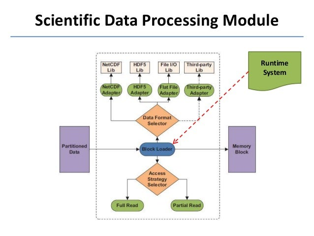 Scimate a novel mapreduce like framework for multiple scientific dat scientific data processing sciox Choice Image