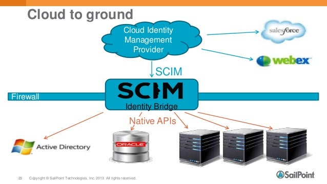 SCIM: Why It's More Important, and More Simple, Than You Think - CIS …