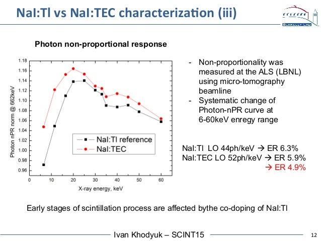 12Ivan Khodyuk – SCINT15 NaI:Tl  vs  NaI:TEC  characterizaAon  (iii)   - Non-proportionality was measured at th...