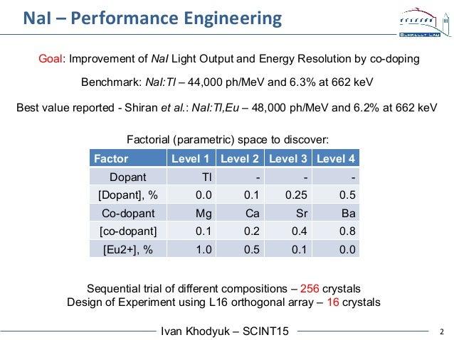 2Ivan Khodyuk – SCINT15 NaI  –  Performance  Engineering   Factor Level 1 Level 2 Level 3 Level 4 Dopant Tl - - - ...