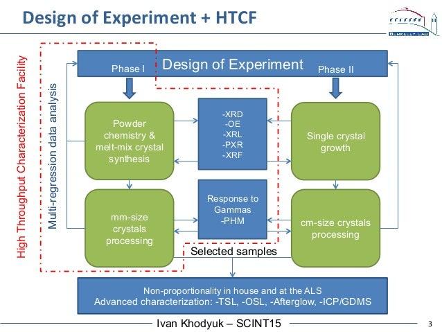 3Ivan Khodyuk – SCINT15 Design of Experiment -XRD -OE -XRL -PXR -XRF Response to Gammas -PHM Non-proportionality in house ...