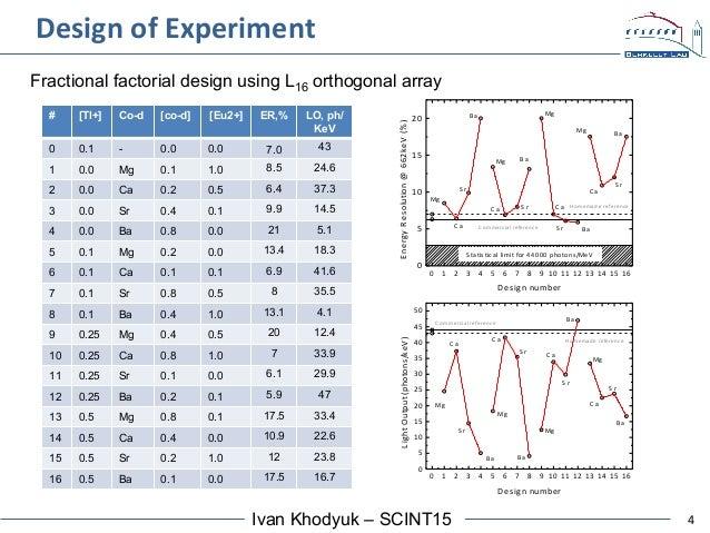 4Ivan Khodyuk – SCINT15 Design  of  Experiment   # [Tl+] Co-d [co-d] [Eu2+] ER,% LO, ph/ KeV 0 0.1 - 0.0 0.0 7.0 43 ...
