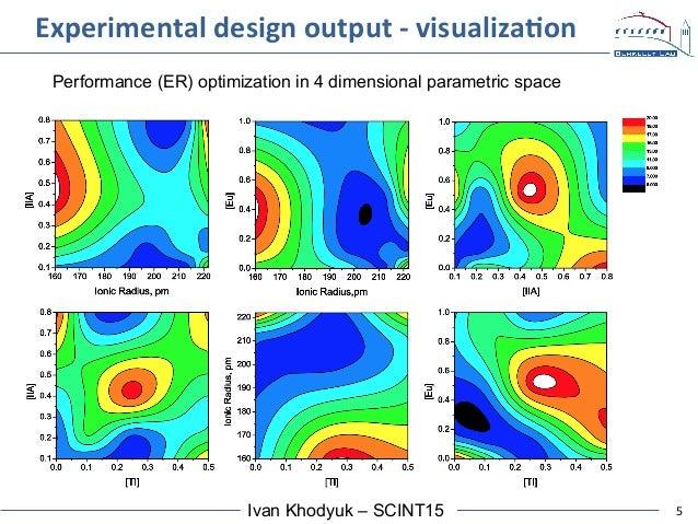 5Ivan Khodyuk – SCINT15 Experimental  design  output  -‐  visualizaAon   Performance (ER) optimization in 4 dim...