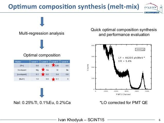 6Ivan Khodyuk – SCINT15 OpAmum  composiAon  synthesis  (melt-‐mix)   0 1000 2000 3000 4000 5000 0 100 200 300 400...