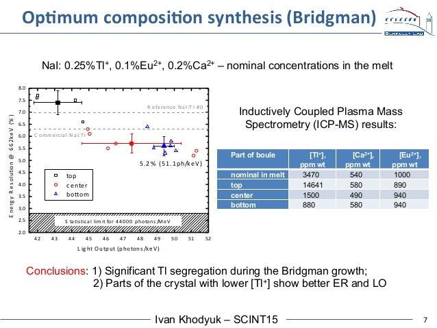 7Ivan Khodyuk – SCINT15 OpAmum  composiAon  synthesis  (Bridgman)   NaI: 0.25%Tl+, 0.1%Eu2+, 0.2%Ca2+ – nominal co...