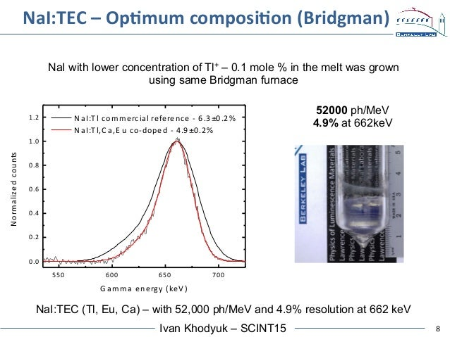 8Ivan Khodyuk – SCINT15 NaI:TEC  –  OpAmum  composiAon  (Bridgman)   NaI with lower concentration of Tl+ – 0.1 m...