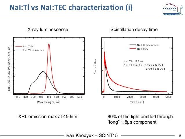 9Ivan Khodyuk – SCINT15 NaI:Tl  vs  NaI:TEC  characterizaAon  (i)   250 300 350 400 450 500 550 600 650   NaI:...