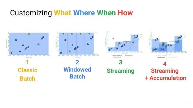 Scio - A Scala API for Google Cloud Dataflow & Apache Beam