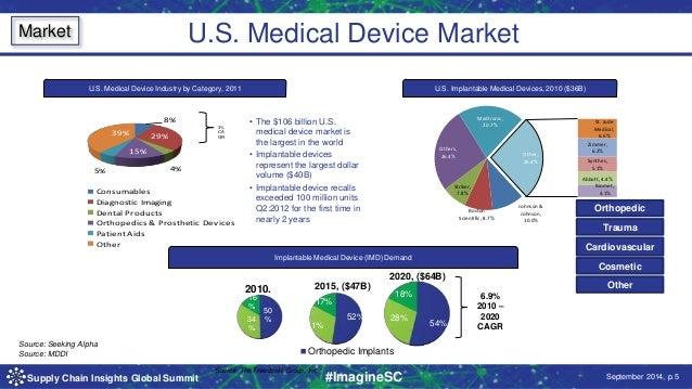 U S  Medical Device Market U S