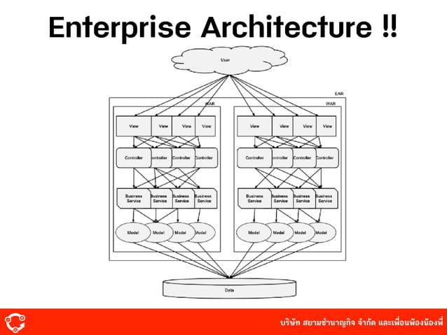 บริษัท สยามํานาญกิจ จํากัด และเพื่อนพ้องน้องพี่ Enterprise Architecture !!