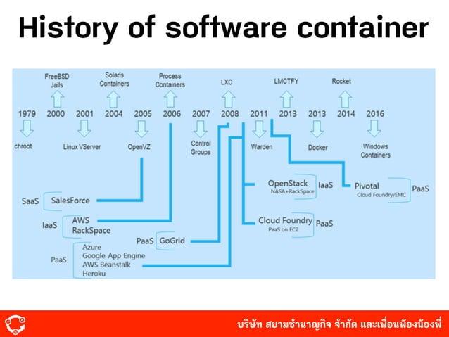 บริษัท สยามํานาญกิจ จํากัด และเพื่อนพ้องน้องพี่ History of software container