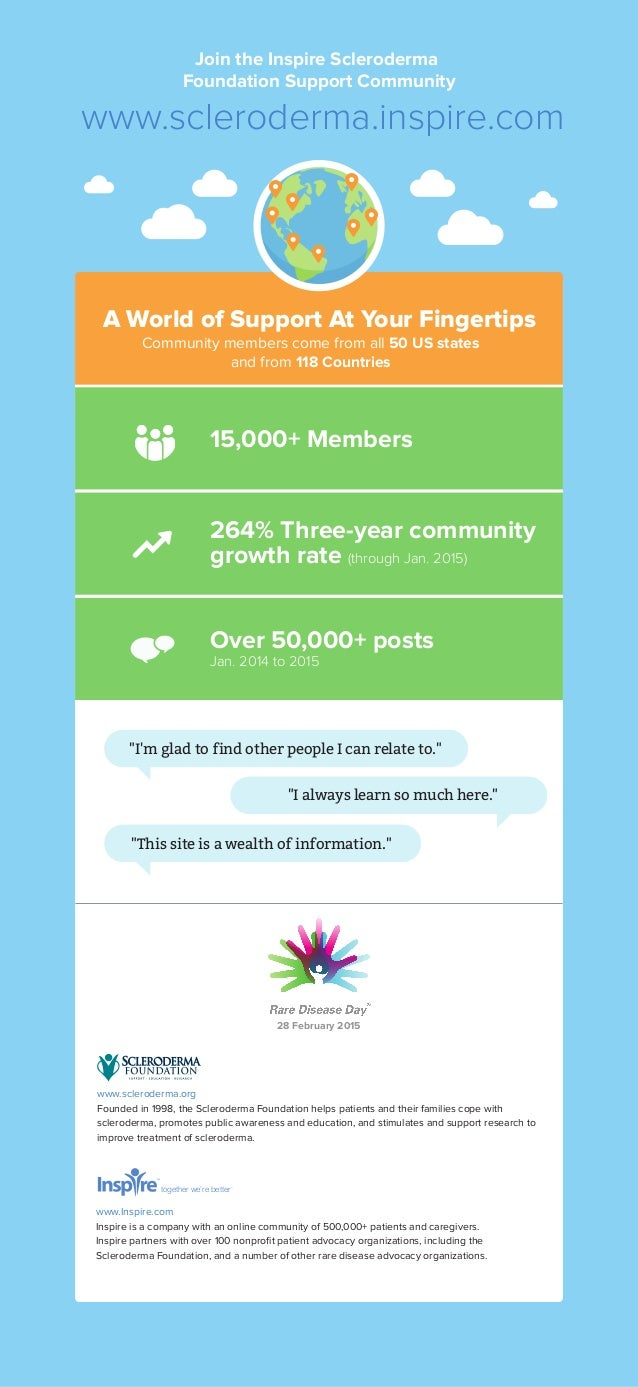 Join the Inspire Scleroderma Foundation Support Community www.scleroderma.inspire.com 15,000+ Members Over 50,000+ posts J...