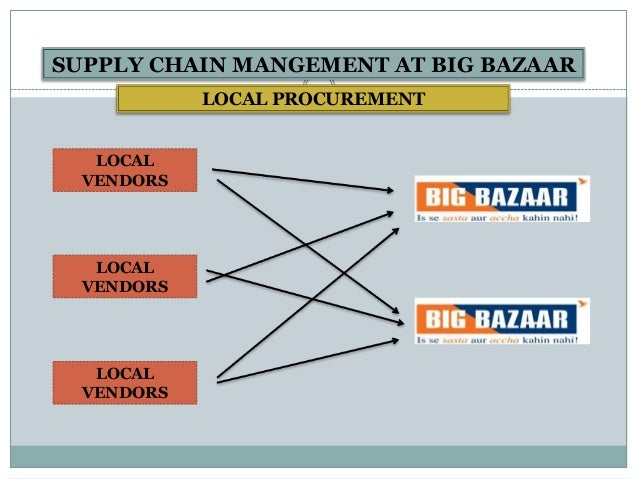 inventory management of big bazar Inventory management in big bazaar is managed using sap (system, application and product in data processing) it is used by back office for maintaining a data, general ledger, generating.