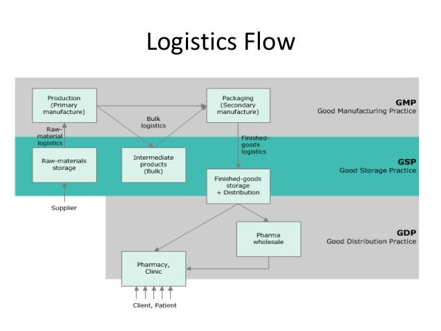 logistics company supply chain flow chart Identification and impact depend on the position of the companies in the chain,   to develop a flow chart for supply chain risk  logistics provider) that is not.