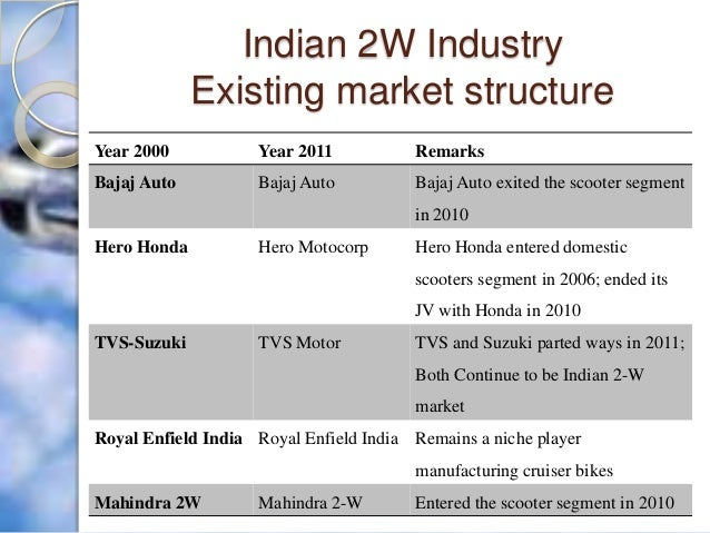 study of market structure indian steel India is the world's fourth largest producer of crude steel (up from eighth in 2003) the country is expected to become the second largest producer by 2015.