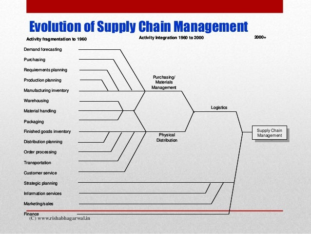 logistics supply chain management and materials This image illustrates the supply chain supply chain management is primarily find materials for this esd273j logistics and supply chain management.