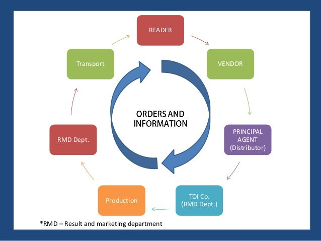 riordan supply chain management theory Understanding supply chain management: critical research and a theoretical   competitive advantage, and consequently supply chain management (scm), is a .