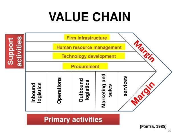 ryanair supply chain