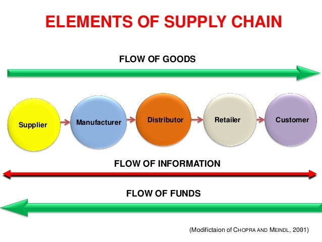 Analysis of Amazon's Supply Chain Management Practices