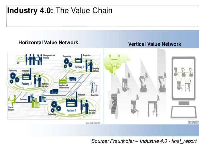 Towards A Connected World Of Supply Chain Industrie 4 0