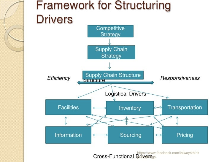 basic supply chain strategies and purchasing 7 ways everyone can cut supply chain costs  should shape your supply chain strategy and structure  basic principles of effective supply chain management will .