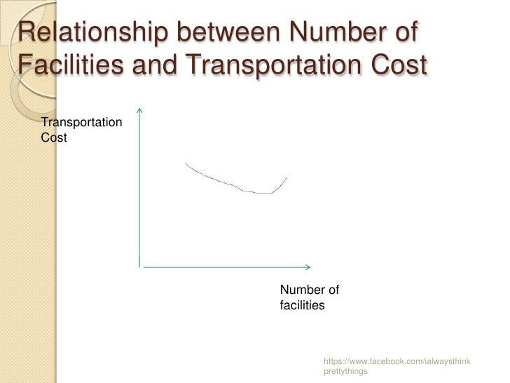 Relationship between Number ofFacilities and Transportation Cost Transportation Cost                     Number of        ...