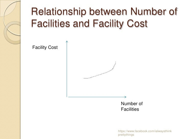 Relationship between Number ofFacilities and Facility CostFacility Cost                   Number of                   Faci...