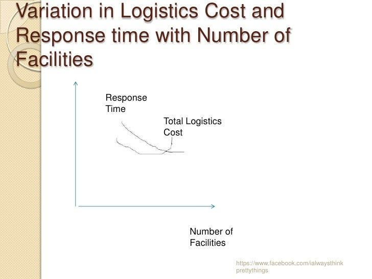 Variation in Logistics Cost andResponse time with Number ofFacilities          Response          Time                     ...