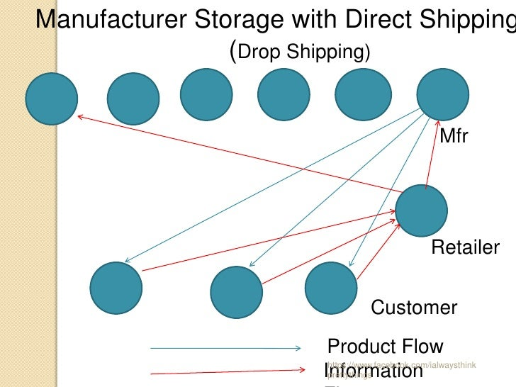 Manufacturer Storage with Direct Shipping                (Drop Shipping)                                                  ...