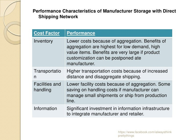 Performance Characteristics of Manufacturer Storage with Direct  Shipping NetworkCost Factor      PerformanceInventory    ...