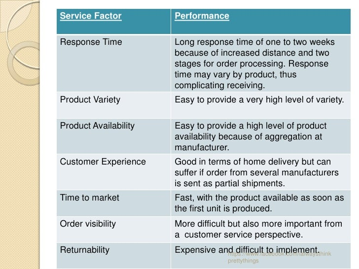 Service Factor         PerformanceResponse Time          Long response time of one to two weeks                       beca...