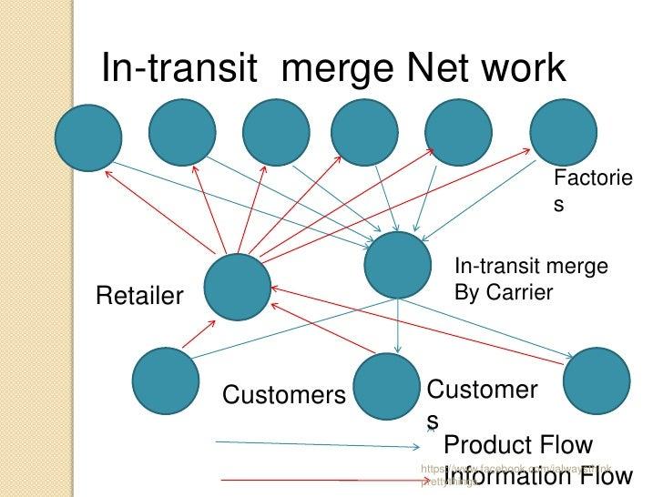 In-transit merge Net work                                              Factorie                                           ...