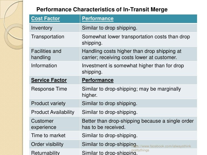 Performance Characteristics of In-Transit MergeCost Factor            PerformanceInventory              Similar to drop sh...