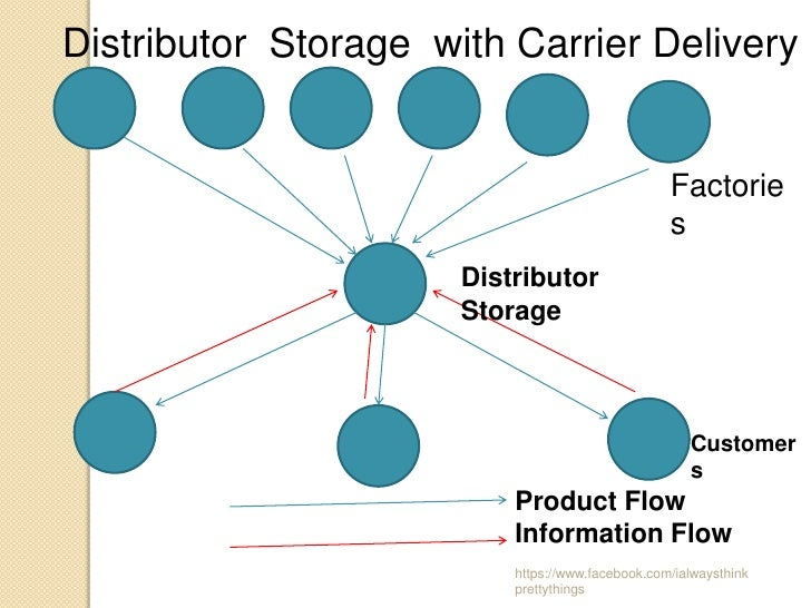 Distributor Storage with Carrier Delivery                                                  Factorie                       ...