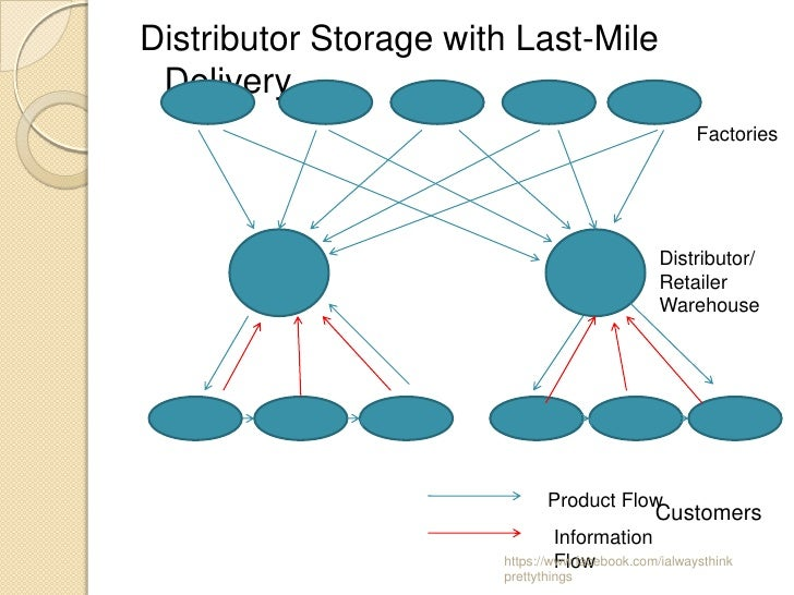 Distributor Storage with Last-Mile Delivery                                                      Factories                ...