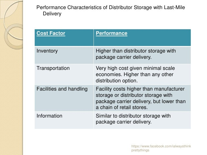 Performance Characteristics of Distributor Storage with Last-Mile  DeliveryCost Factor               PerformanceInventory ...