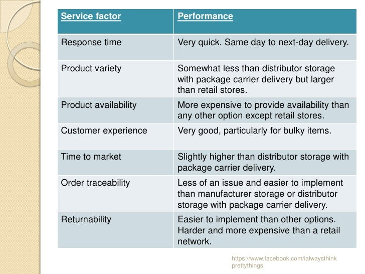 Service factor         PerformanceResponse time          Very quick. Same day to next-day delivery.Product variety        ...