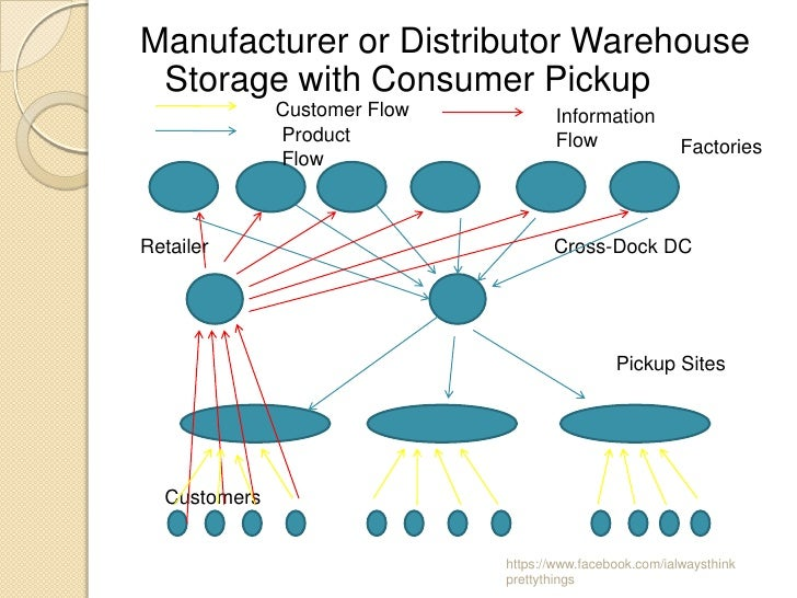Manufacturer or Distributor Warehouse Storage with Consumer Pickup              Customer Flow           Information       ...