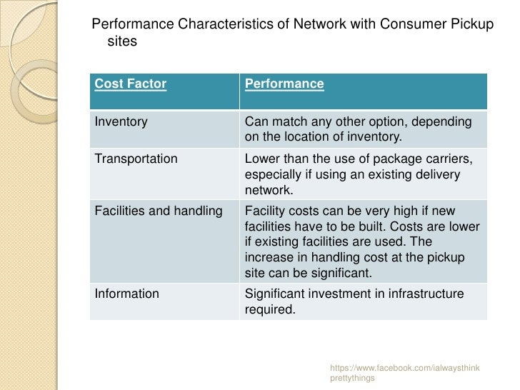 Performance Characteristics of Network with Consumer Pickup  sitesCost Factor               PerformanceInventory          ...