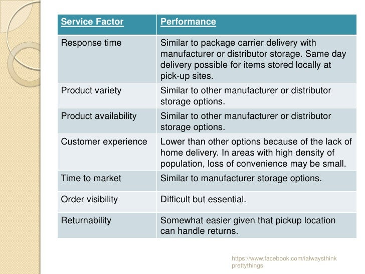 Service Factor         PerformanceResponse time          Similar to package carrier delivery with                       ma...